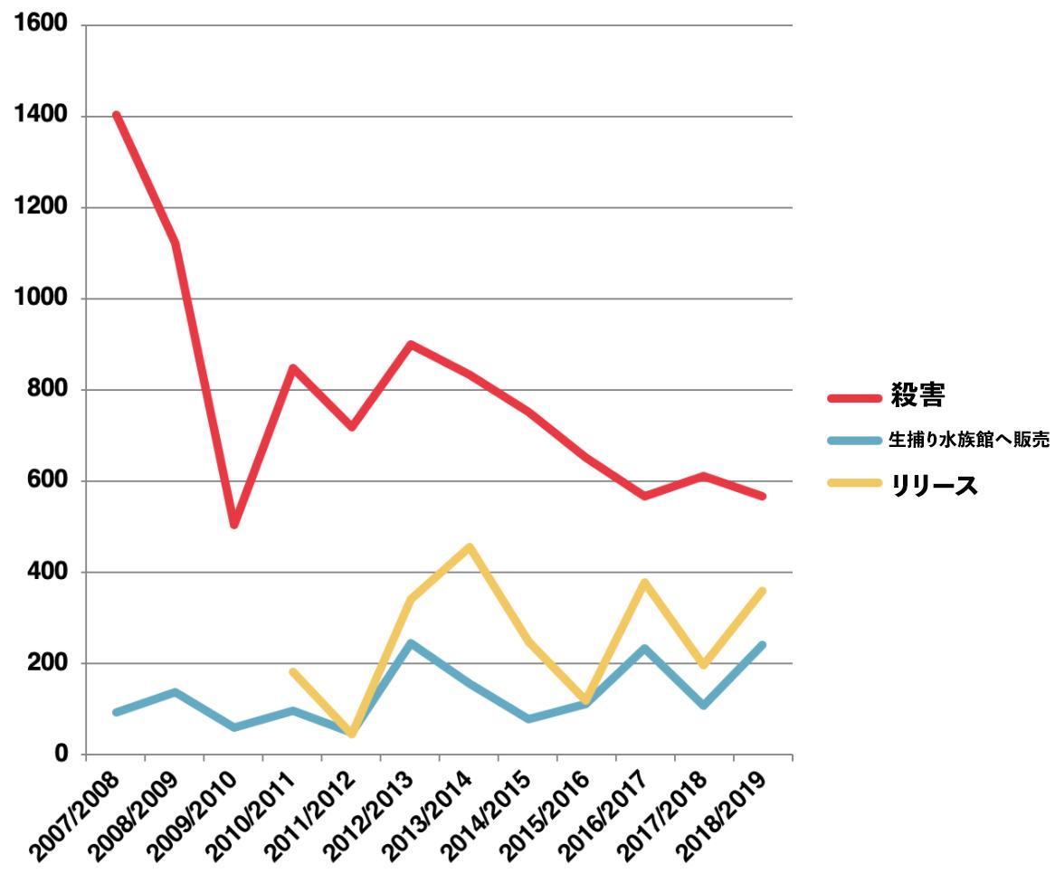イルカの追い込み漁 2007年〜2019年の結果 データ:ドルフィンプロジェクト